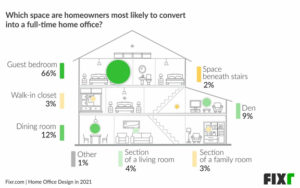 Infographic of a house showing the most commonly used rooms for converting into a home office.