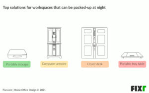 Infographic showing home office organization ideas.